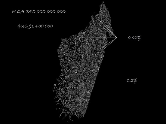 A question of scale: large funding, increased debt, few beneficiaries, small geographic area. Madagascar; Hydrology